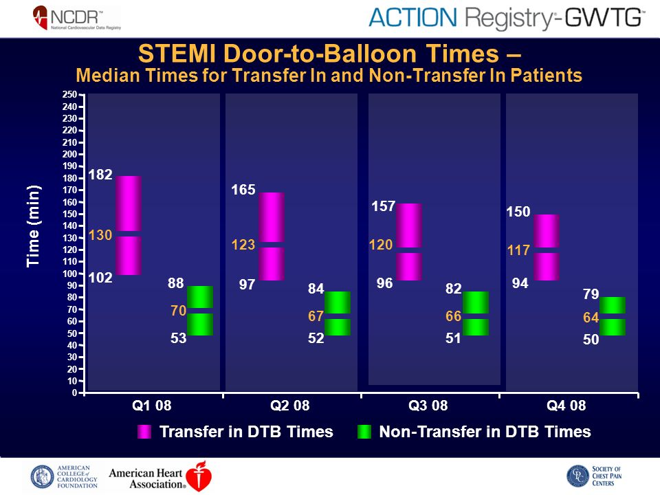 STEMI Door-to-Balloon Times – Median Times for Transfer In and Non-Transfer In Patients Transfer in DTB TimesNon-Transfer in DTB Times 102 130 182 53