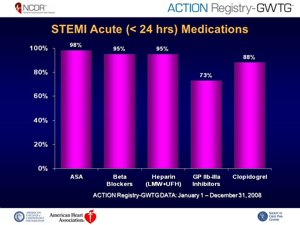 STEMI Acute (< 24 hrs) Medications ACTION Registry-GWTG DATA: January 1 – December 31, 2008