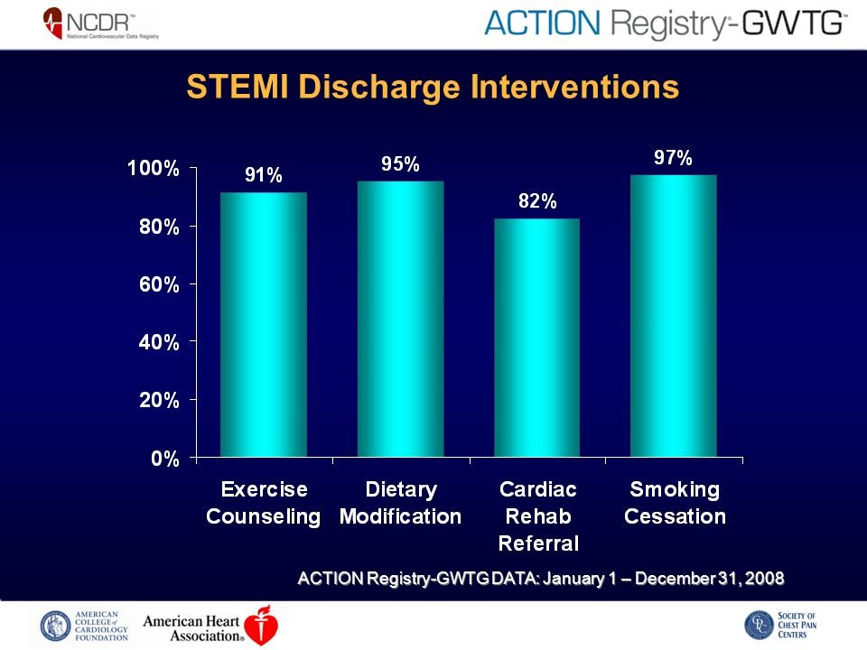 STEMI Discharge Interventions ACTION Registry-GWTG DATA: January 1 – December 31, 2008