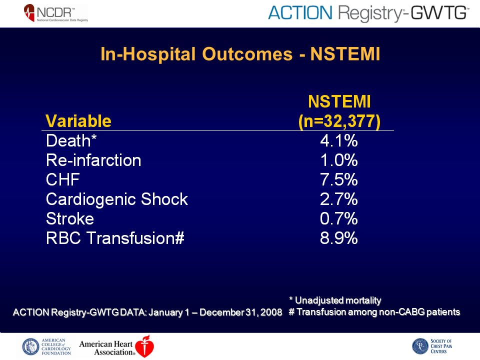 In-Hospital Outcomes - NSTEMI * Unadjusted mortality # Transfusion among non-CABG patients * Unadjusted mortality # Transfusion among non-CABG patient
