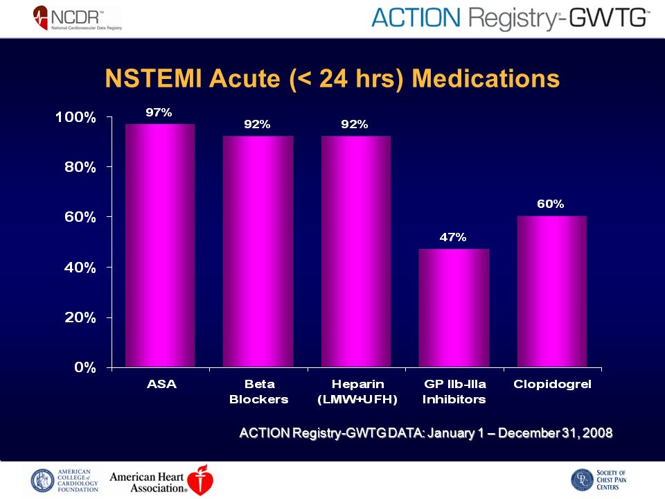 NSTEMI Acute (< 24 hrs) Medications ACTION Registry-GWTG DATA: January 1 – December 31, 2008