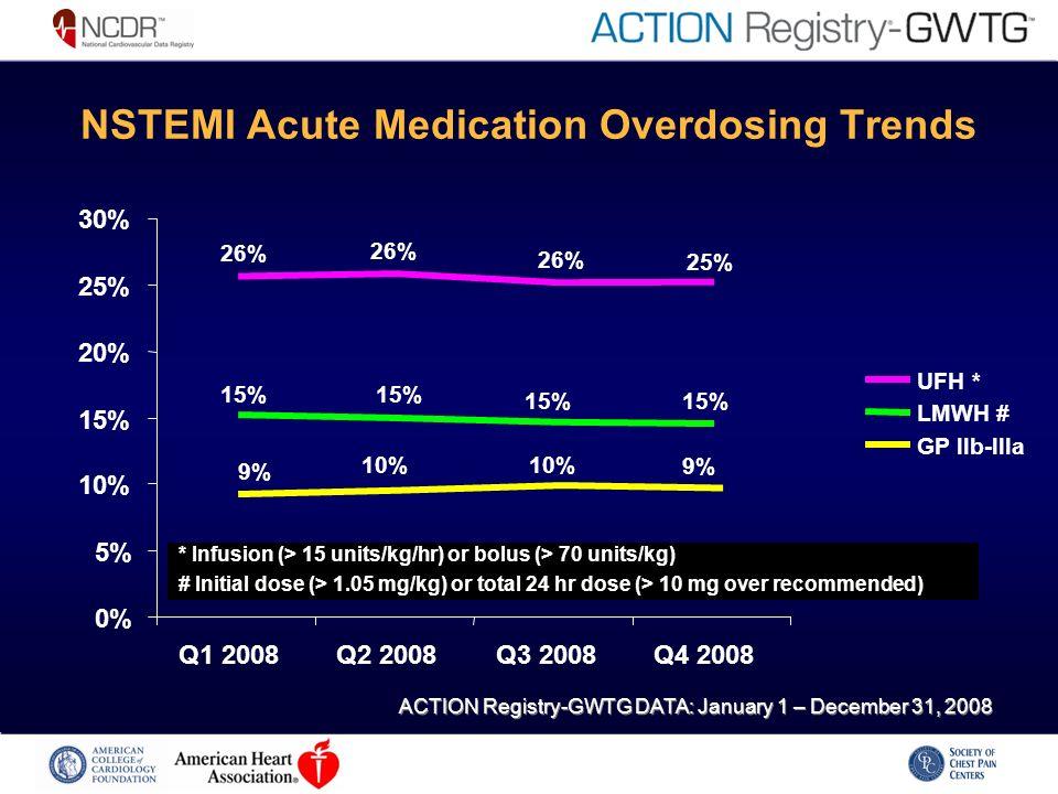 NSTEMI Acute Medication Overdosing Trends * Infusion (> 15 units/kg/hr) or bolus (> 70 units/kg) # Initial dose (> 1.05 mg/kg) or total 24 hr dose (>