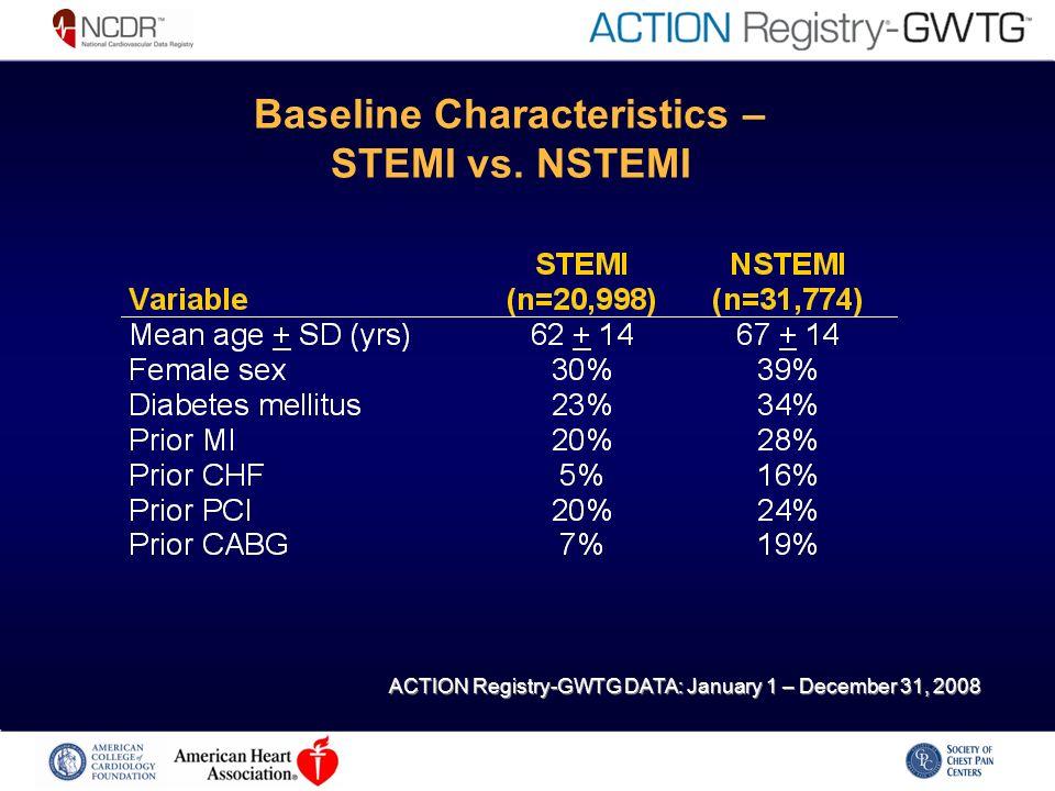 Baseline Characteristics – STEMI vs. NSTEMI