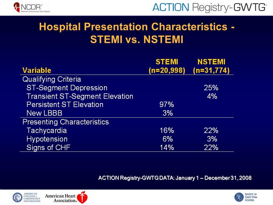 Hospital Presentation Characteristics - STEMI vs.