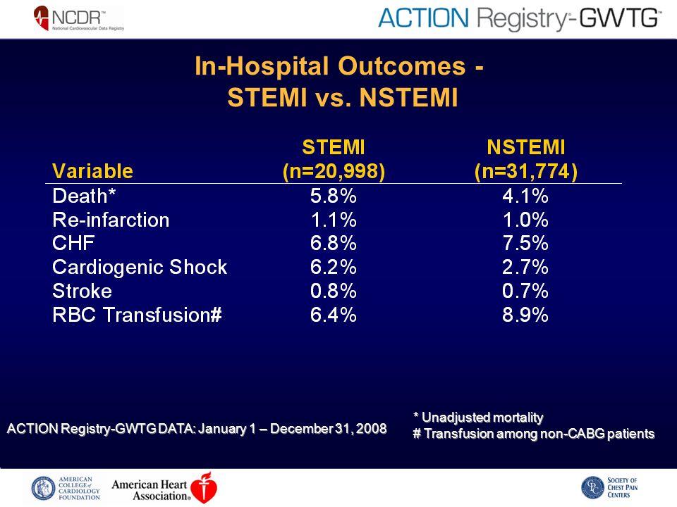 In-Hospital Outcomes - STEMI vs.