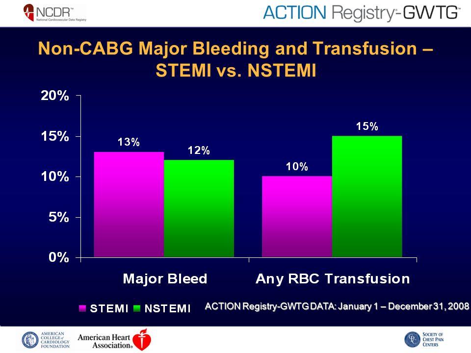 Non-CABG Major Bleeding and Transfusion – STEMI vs.