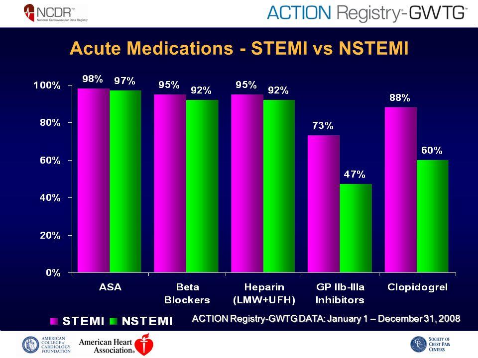 Acute Medications - STEMI vs NSTEMI ACTION Registry-GWTG DATA: January 1 – December 31, 2008