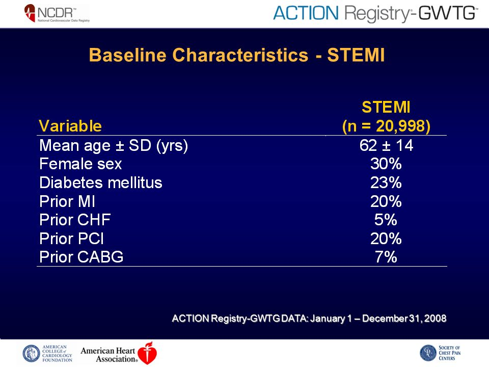 Baseline Characteristics - STEMI ACTION Registry-GWTG DATA: January 1 – December 31, 2008
