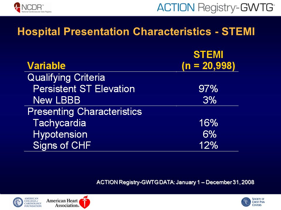 Hospital Presentation Characteristics - STEMI ACTION Registry-GWTG DATA: January 1 – December 31, 2008