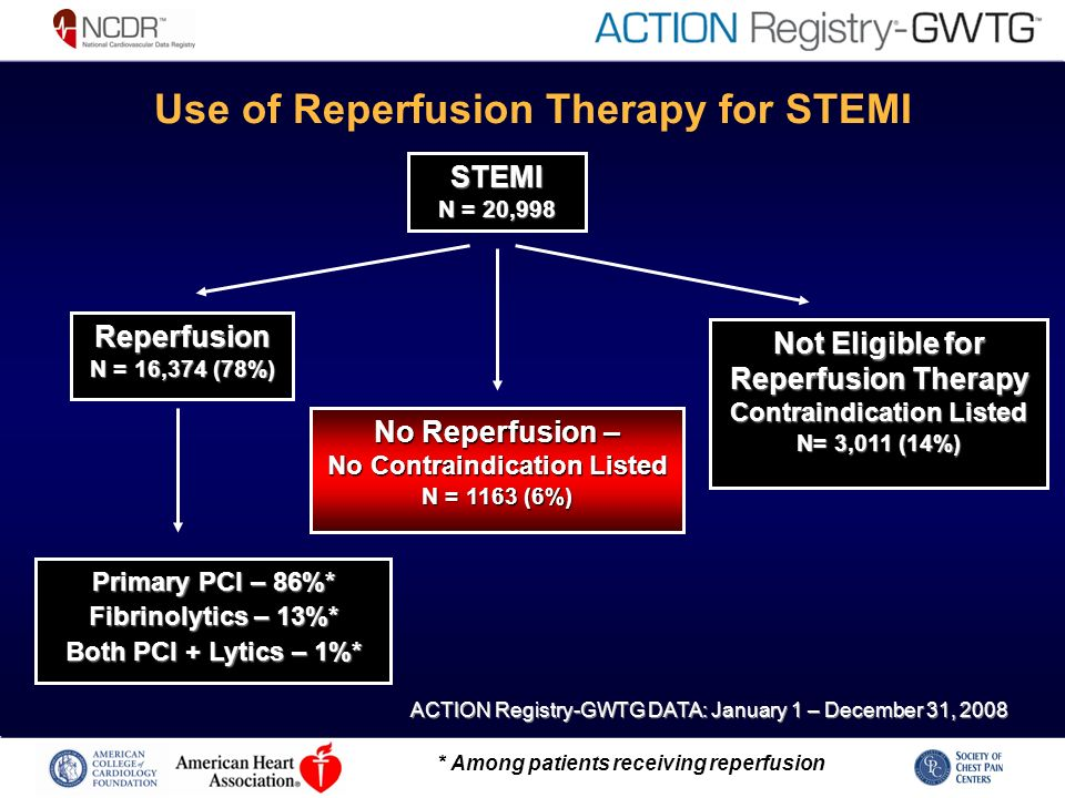 Use of Reperfusion Therapy for STEMI STEMI N = 20,998 Reperfusion N = 16,374 (78%) No Reperfusion – No Contraindication Listed N = 1163 (6%) Not Eligible for Reperfusion Therapy Contraindication Listed N= 3,011 (14%) Primary PCI – 86%* Fibrinolytics – 13%* Both PCI + Lytics – 1%* * Among patients receiving reperfusion ACTION Registry-GWTG DATA: January 1 – December 31, 2008