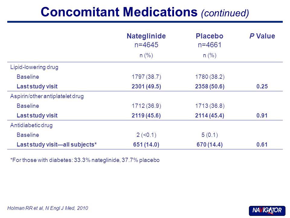 Concomitant Medications (continued) Holman RR et al, N Engl J Med, 2010 Nateglinide n=4645 Placebo n=4661 P Value n (%) Lipid-lowering drug Baseline1797 (38.7)1780 (38.2) Last study visit2301 (49.5)2358 (50.6)0.25 Aspirin/other antiplatelet drug Baseline1712 (36.9)1713 (36.8) Last study visit2119 (45.6)2114 (45.4)0.91 Antidiabetic drug Baseline2 (<0.1)5 (0.1) Last study visitall subjects*651 (14.0)670 (14.4)0.61 *For those with diabetes: 33.3% nateglinide, 37.7% placebo