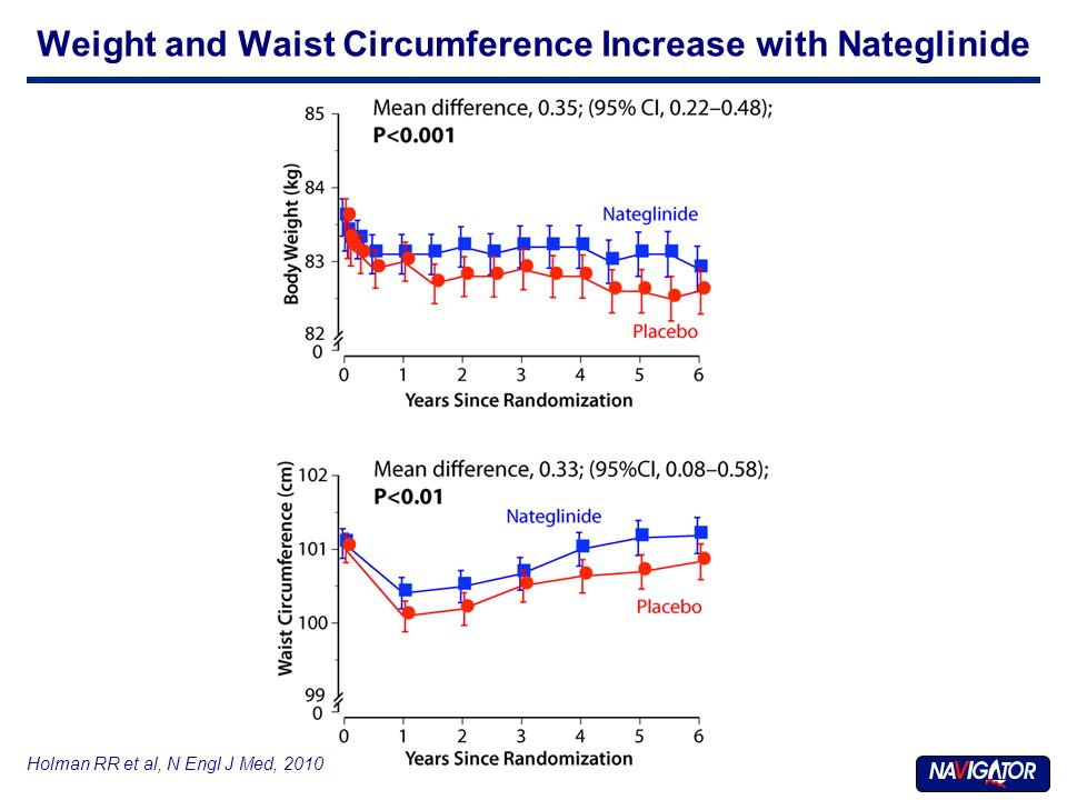 Holman RR et al, N Engl J Med, 2010 Weight and Waist Circumference Increase with Nateglinide