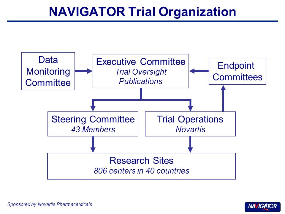 NAVIGATOR Trial Organization Sponsored by Novartis Pharmaceuticals Executive Committee Trial Oversight Publications Steering Committee 43 Members Data Monitoring Committee Trial Operations Novartis Research Sites 806 centers in 40 countries Endpoint Committees
