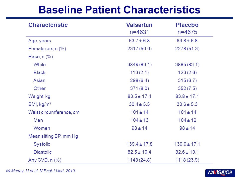 Baseline Patient Characteristics CharacteristicValsartan n=4631 Placebo n=4675 Age, years63.7 ± 6.863.8 ± 6.8 Female sex, n (%)2317 (50.0)2278 (51.3) Race, n (%) White3849 (83.1)3885 (83.1) Black113 (2.4)123 (2.6) Asian298 (6.4)315 (6.7) Other371 (8.0)352 (7.5) Weight, kg83.5 ± 17.483.8 ± 17.1 BMI, kg/m 2 30.4 ± 5.530.6 ± 5.3 Waist circumference, cm101 ± 14 Men104 ± 13104 ± 12 Women98 ± 14 Mean sitting BP, mm Hg Systolic139.4 ± 17.8139.9 ± 17.1 Diastolic82.5 ± 10.482.6 ± 10.1 Any CVD, n (%)1148 (24.8)1118 (23.9) McMurray JJ et al, N Engl J Med, 2010
