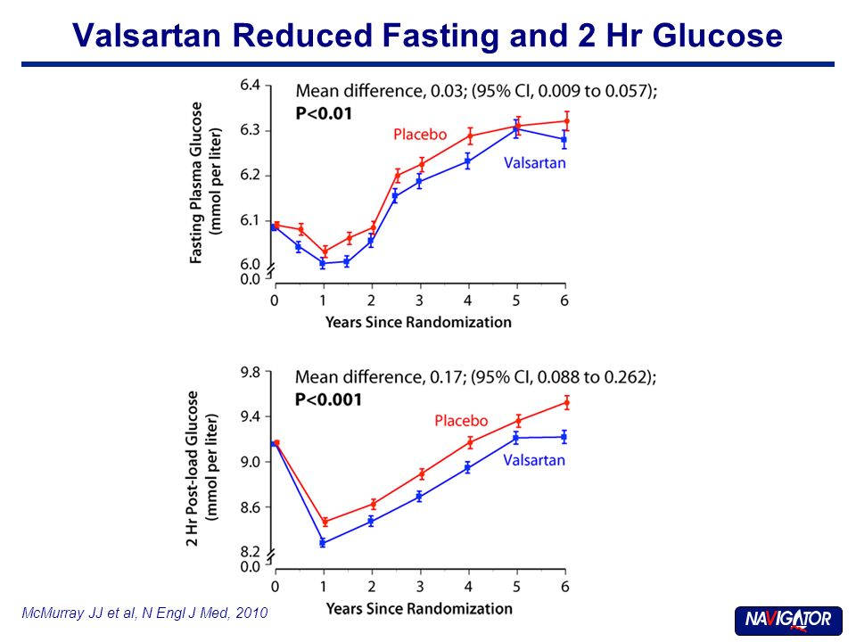 McMurray JJ et al, N Engl J Med, 2010 Valsartan Reduced Fasting and 2 Hr Glucose