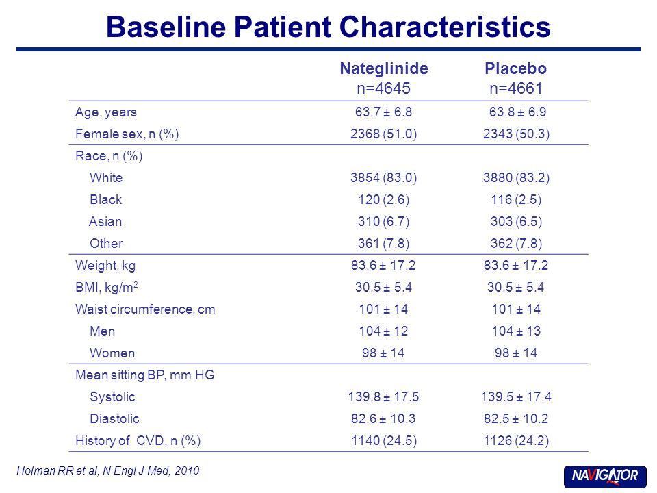 Baseline Patient Characteristics Holman RR et al, N Engl J Med, 2010 Nateglinide n=4645 Placebo n=4661 Age, years63.7 ± 6.8 63.8 ± 6.9 Female sex, n (%)2368 (51.0)2343 (50.3) Race, n (%) White3854 (83.0)3880 (83.2) Black120 (2.6)116 (2.5) Asian310 (6.7)303 (6.5) Other361 (7.8)362 (7.8) Weight, kg83.6 ± 17.2 BMI, kg/m 2 30.5 ± 5.4 Waist circumference, cm101 ± 14 Men104 ± 12104 ± 13 Women98 ± 14 Mean sitting BP, mm HG Systolic139.8 ± 17.5139.5 ± 17.4 Diastolic82.6 ± 10.382.5 ± 10.2 History of CVD, n (%)1140 (24.5)1126 (24.2)