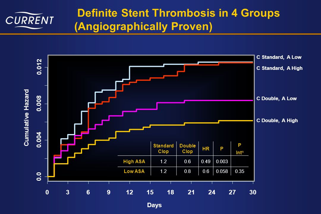 Definite Stent Thrombosis in 4 Groups (Angiographically Proven) Days Cumulative Hazard 0.0 0.004 0.008 0.012 036912151821242730 C Standard, A Low C St