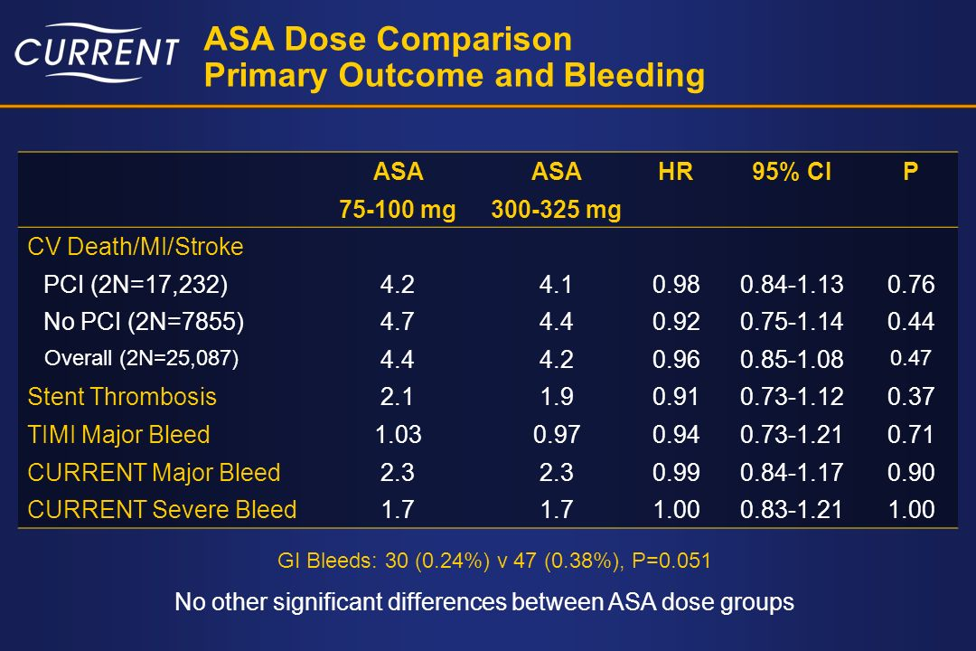Conclusions Clopidogrel Dose Comparison 1.Double-dose clopidogrel significantly reduced stent thrombosis and major CV events (CV death, MI or stroke) in PCI.