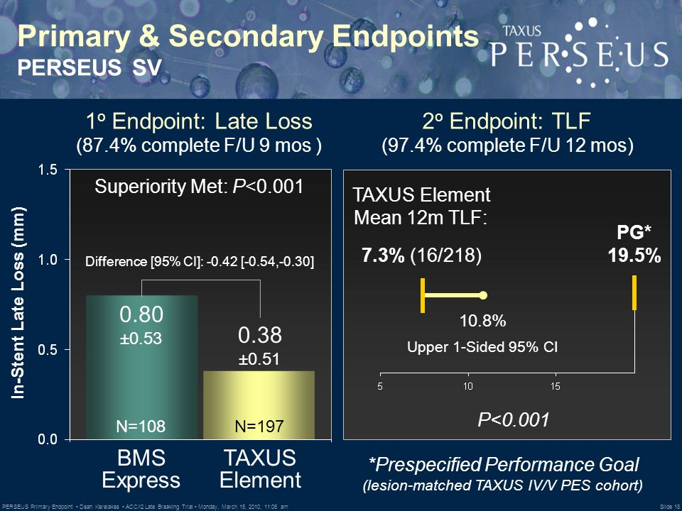 PERSEUS Primary Endpoint Dean Kereiakes ACC/i2 Late Breaking Trial Monday, March 15, 2010, 11:06 am Slide 18 Primary & Secondary Endpoints PERSEUS SV 2 o Endpoint: TLF (97.4% complete F/U 12 mos) 7.3% (16/218) TAXUS Element Mean 12m TLF: Upper 1-Sided 95% CI P< % PG* 19.5% In-Stent Late Loss (mm) 0.80 ± ± o Endpoint: Late Loss (87.4% complete F/U 9 mos ) Difference [95% CI]: [-0.54,-0.30] Superiority Met: P<0.001 BMS Express TAXUS Element N=108N=197 *Prespecified Performance Goal (lesion-matched TAXUS IV/V PES cohort)