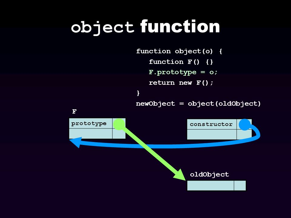 object function prototype F function object(o) { function F() {} F.prototype = o; return new F(); } newObject = object(oldObject) oldObject constructo