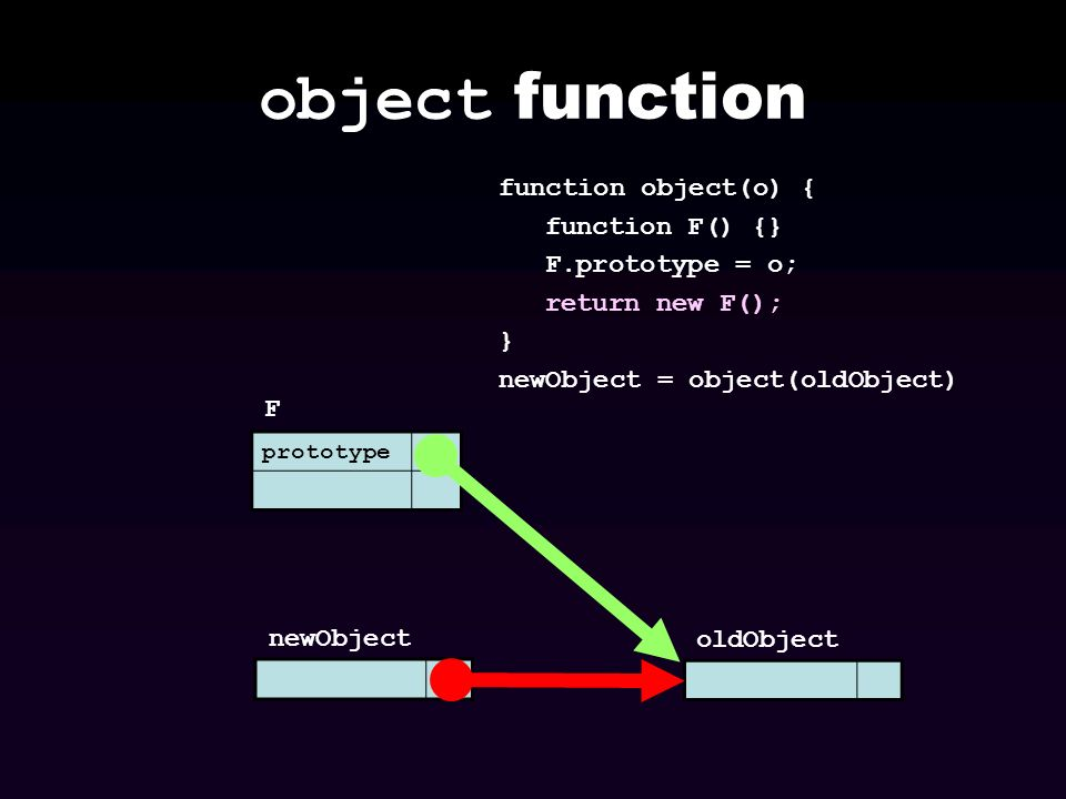 object function prototype F newObject function object(o) { function F() {} F.prototype = o; return new F(); } newObject = object(oldObject) oldObject
