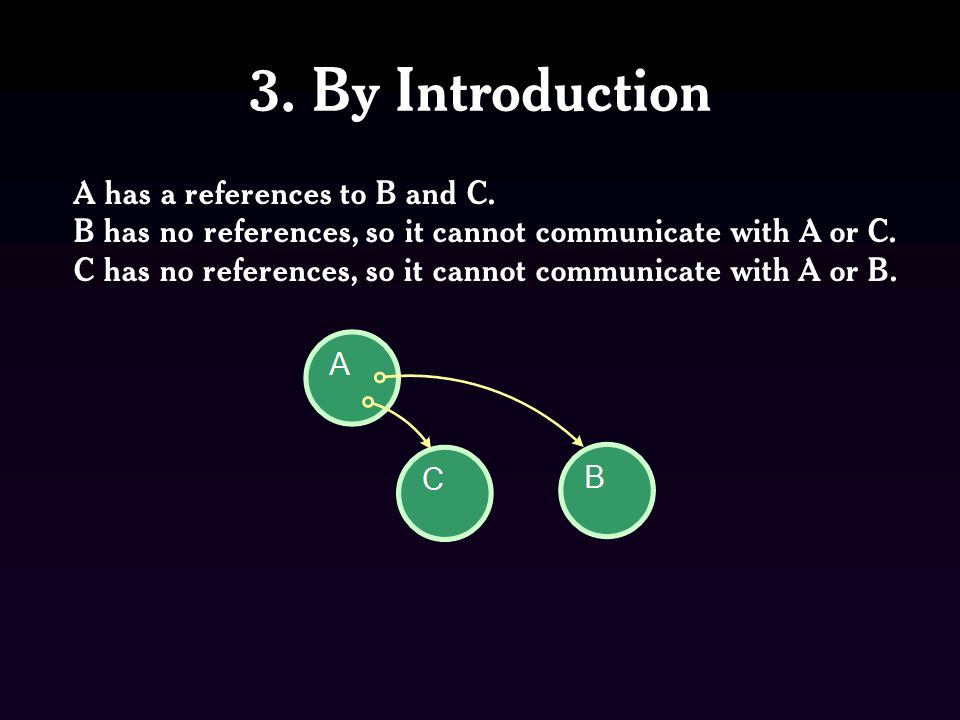 3. By Introduction A has a references to B and C. B has no references, so it cannot communicate with A or C. C has no references, so it cannot communi