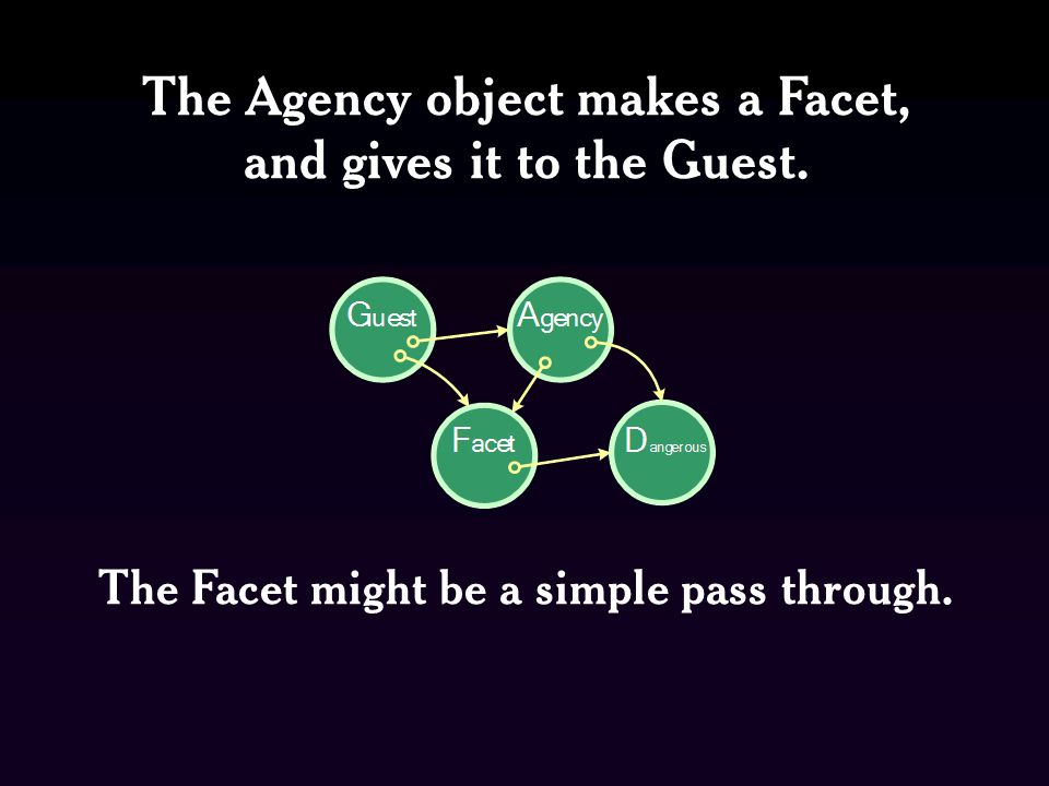 The Agency object makes a Facet, and gives it to the Guest. The Facet might be a simple pass through.