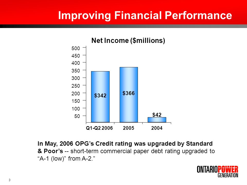 3 Improving Financial Performance 20052004 500 450 400 350 300 250 200 150 100 50 Net Income ($millions) $366 $342 $42 Q1-Q2 2006 In May, 2006 OPGs Cr