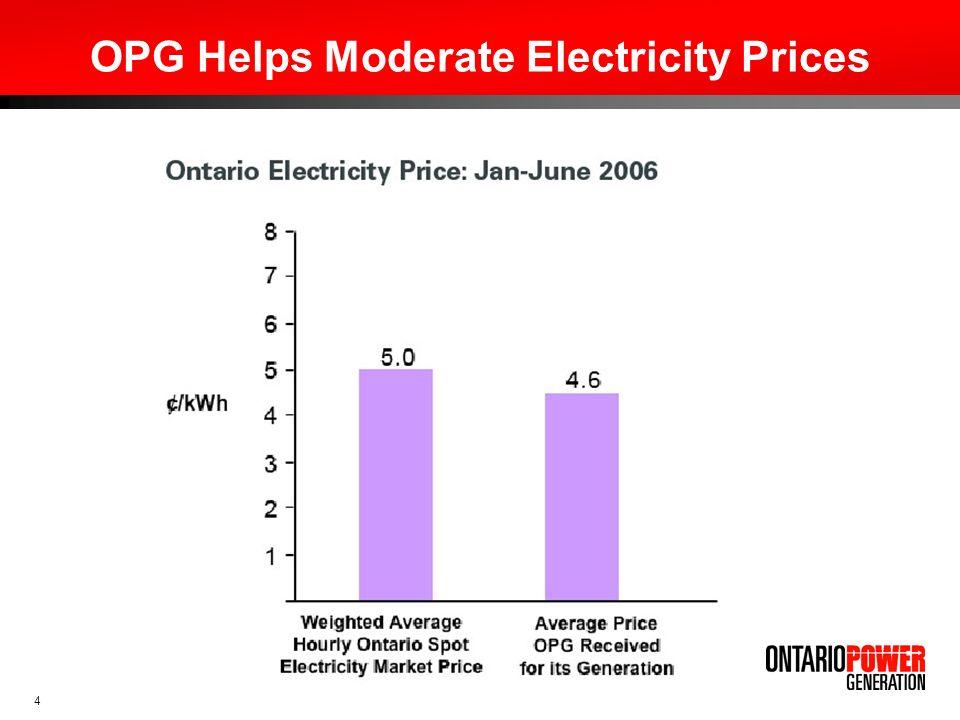 5 Source: IESO/OPG, January 2006 Ontario Capacity: 30,631 MW OPG Capacity: 22,173 MW (72%) Coal – 21.4% Ontario Electricity Supply Mix Ontario Energy: 156,000 GWh/yr OPG Energy: 109,000 GWh/yr (70%)