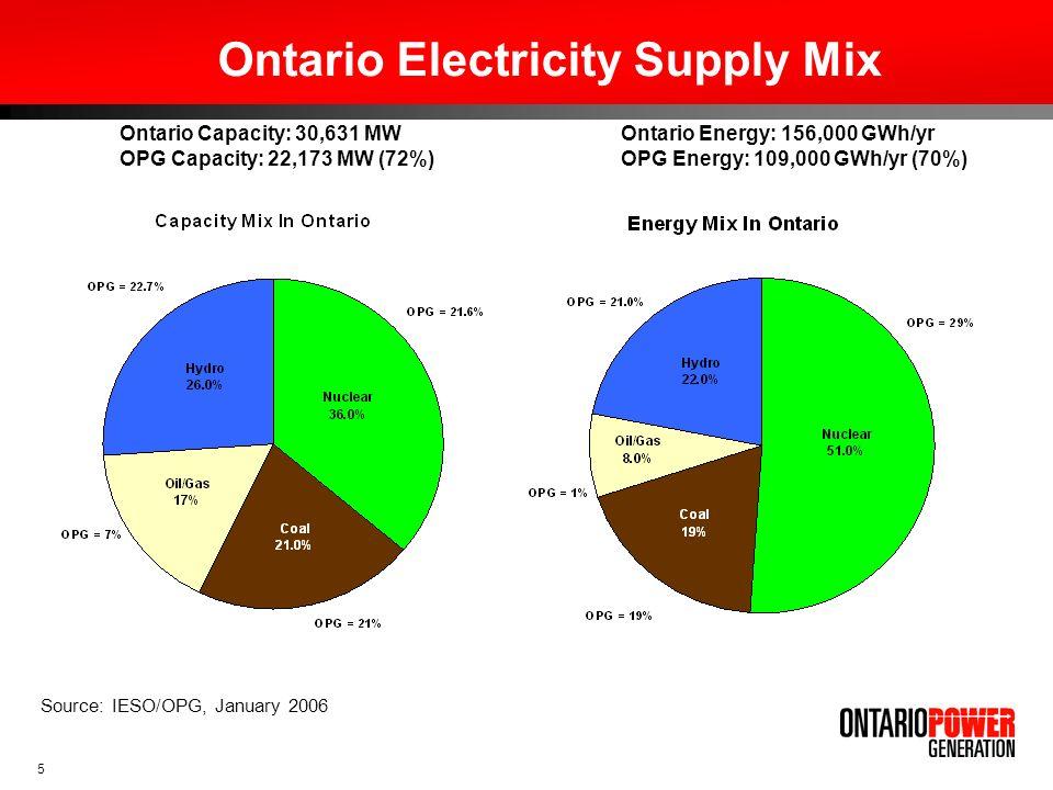 5 Source: IESO/OPG, January 2006 Ontario Capacity: 30,631 MW OPG Capacity: 22,173 MW (72%) Coal – 21.4% Ontario Electricity Supply Mix Ontario Energy: