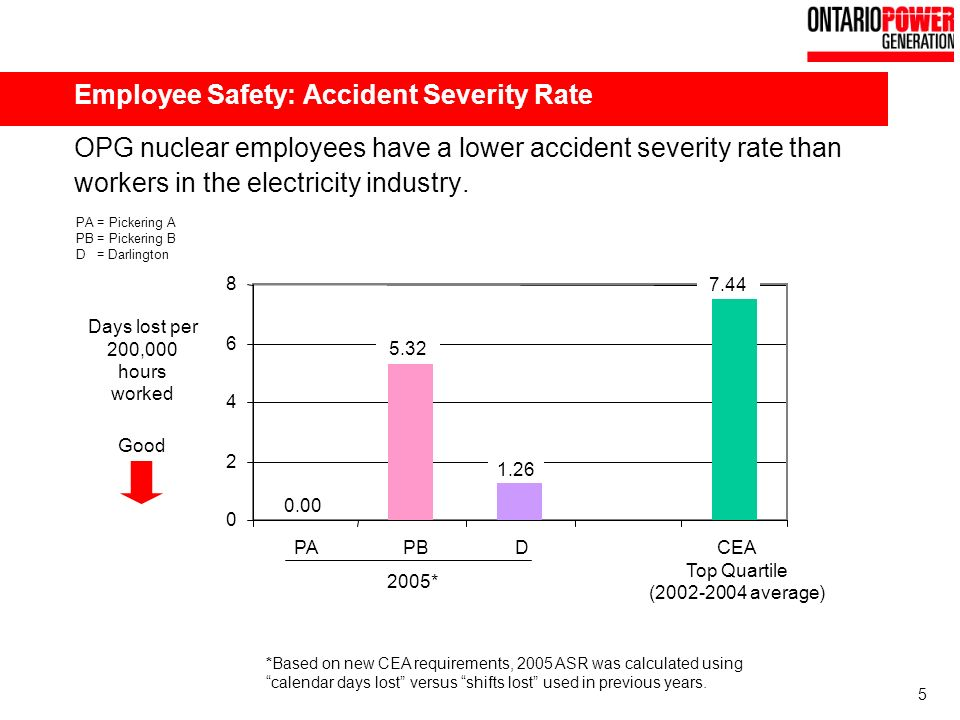 5 Employee Safety: Accident Severity Rate OPG nuclear employees have a lower accident severity rate than workers in the electricity industry.