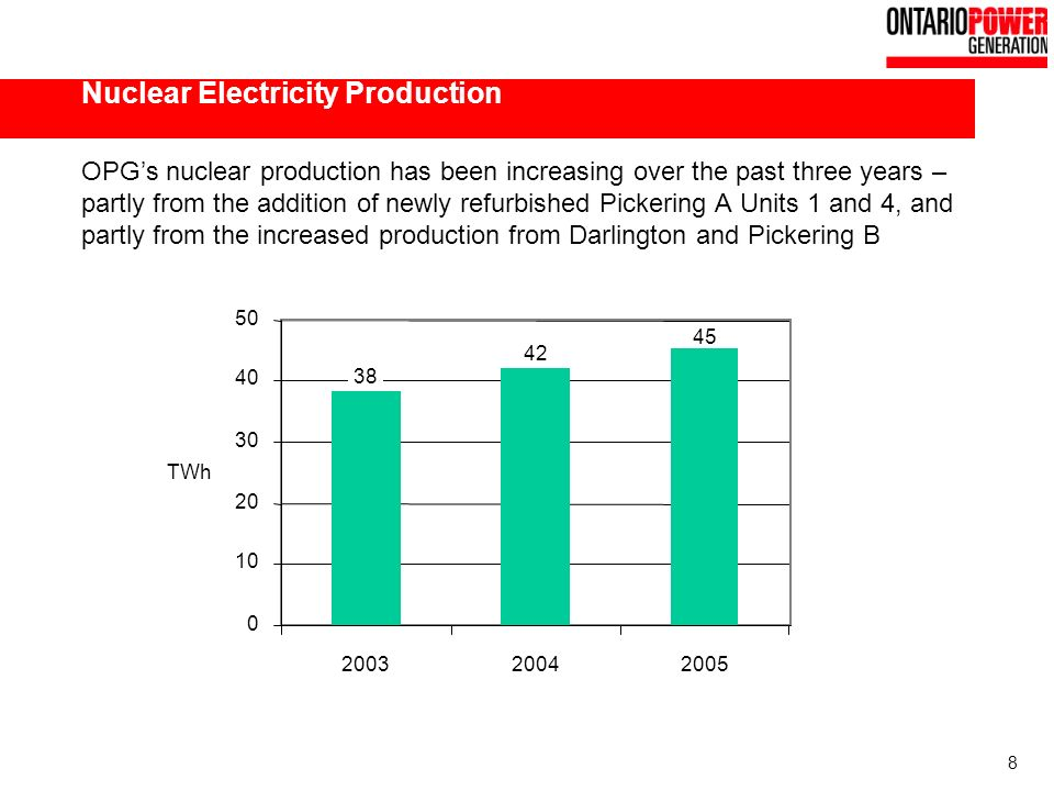 8 Nuclear Electricity Production OPGs nuclear production has been increasing over the past three years – partly from the addition of newly refurbished Pickering A Units 1 and 4, and partly from the increased production from Darlington and Pickering B 0 10 20 30 40 50 200320042005 TWh 38 42 45