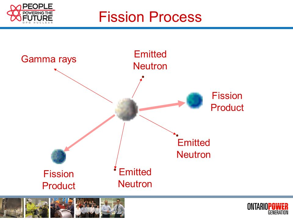Fission Process Emitted Neutron Fission Product Emitted Neutron Emitted Neutron Gamma rays