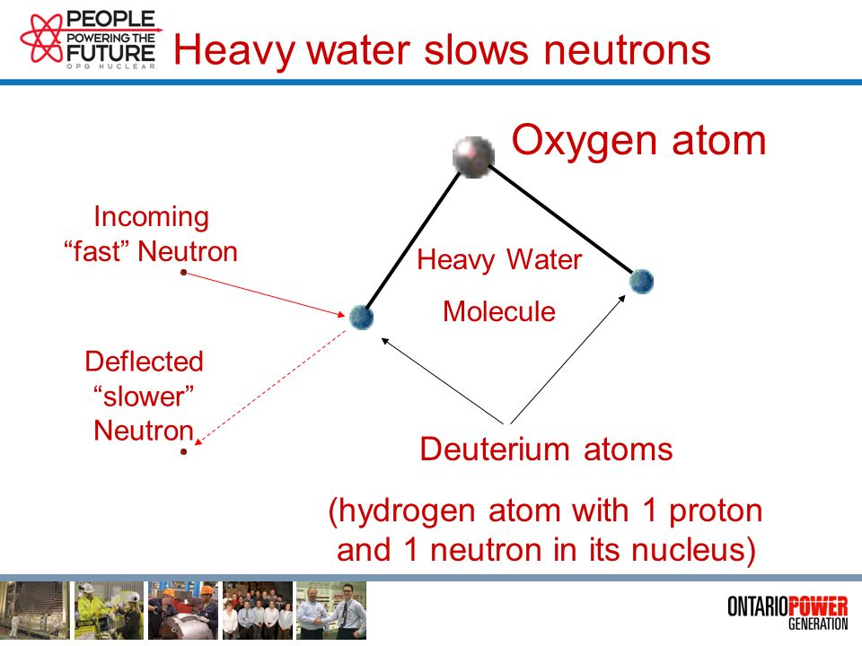 Heavy water slows neutrons Incoming fast Neutron Heavy Water Molecule Deuterium atoms (hydrogen atom with 1 proton and 1 neutron in its nucleus) Oxygen atom Deflected slower Neutron