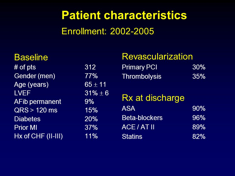 Patient characteristics Enrollment: 2002-2005 Baseline # of pts312 Gender (men)77% Age (years)65 11 LVEF31% 6 AFib permanent9% QRS > 120 ms15% Diabete
