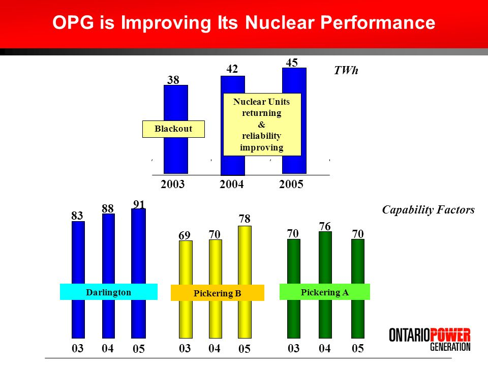 Capability Factors 0304 83 88 91 05 Darlington 0304 69 70 78 05 Pickering B 0304 70 76 70 05 Pickering A OPG is Improving Its Nuclear Performance TWh 38 42 45 200320042005 Blackout Nuclear Units returning & reliability improving