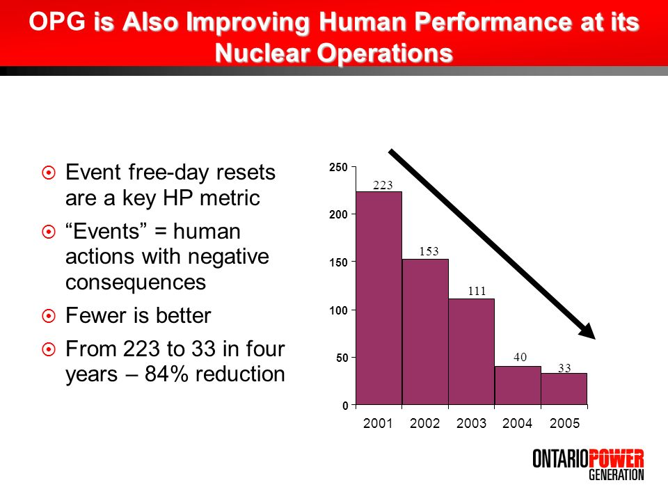 is Also Improving Human Performance at its Nuclear Operations OPG is Also Improving Human Performance at its Nuclear Operations Event free-day resets are a key HP metric Events = human actions with negative consequences Fewer is better From 223 to 33 in four years – 84% reduction 0 50 100 150 200 250 20012002200320042005 223 153 111 40 33