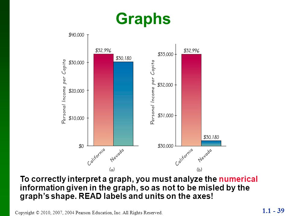 1.1 - 39 Copyright © 2010, 2007, 2004 Pearson Education, Inc. All Rights Reserved. To correctly interpret a graph, you must analyze the numerical info