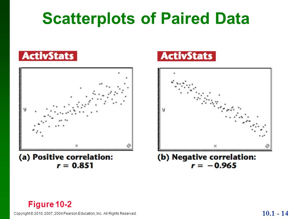 Copyright © 2010, 2007, 2004 Pearson Education, Inc. All Rights Reserved. 10.1 - 14 Scatterplots of Paired Data Figure 10-2