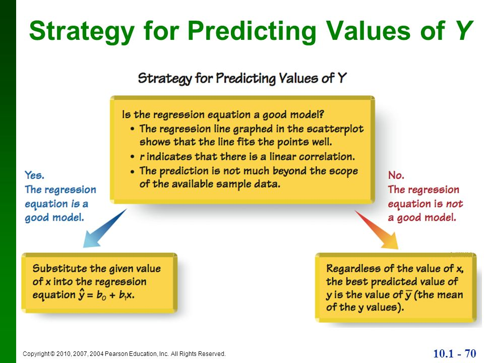 Copyright © 2010, 2007, 2004 Pearson Education, Inc. All Rights Reserved. 10.1 - 70 Strategy for Predicting Values of Y