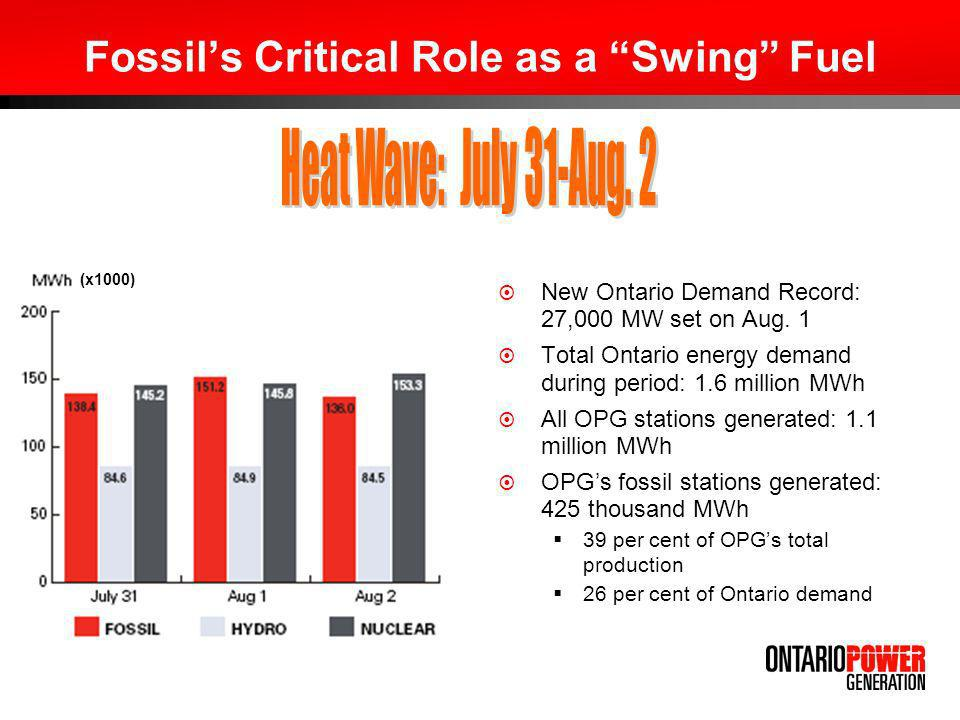 Fossils Critical Role as a Swing Fuel New Ontario Demand Record: 27,000 MW set on Aug. 1 Total Ontario energy demand during period: 1.6 million MWh Al