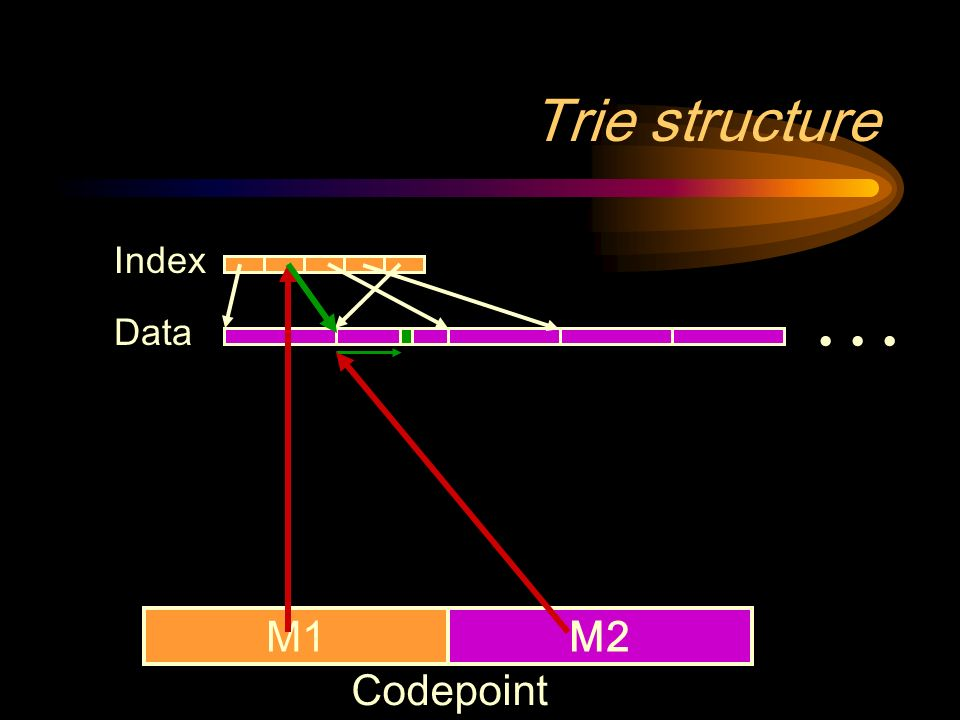 Trie structure … Index Data M1M2 Codepoint