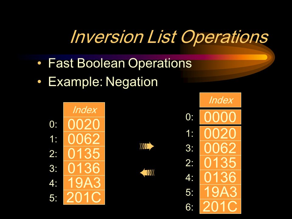Inversion List Operations Fast Boolean Operations Example: Negation A3 201C Index 0: 1: 2: 3: 4: 5: A3 201C Index 1: 3: 2: 4: 5: 6: :