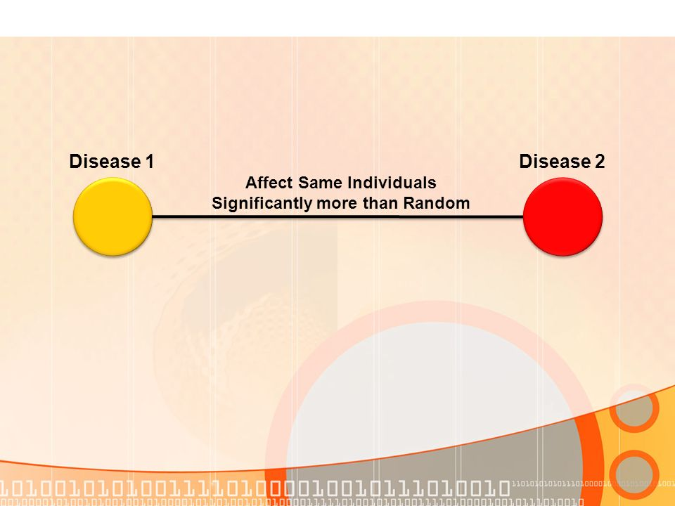 Disease 2 Affect Same Individuals Significantly more than Random