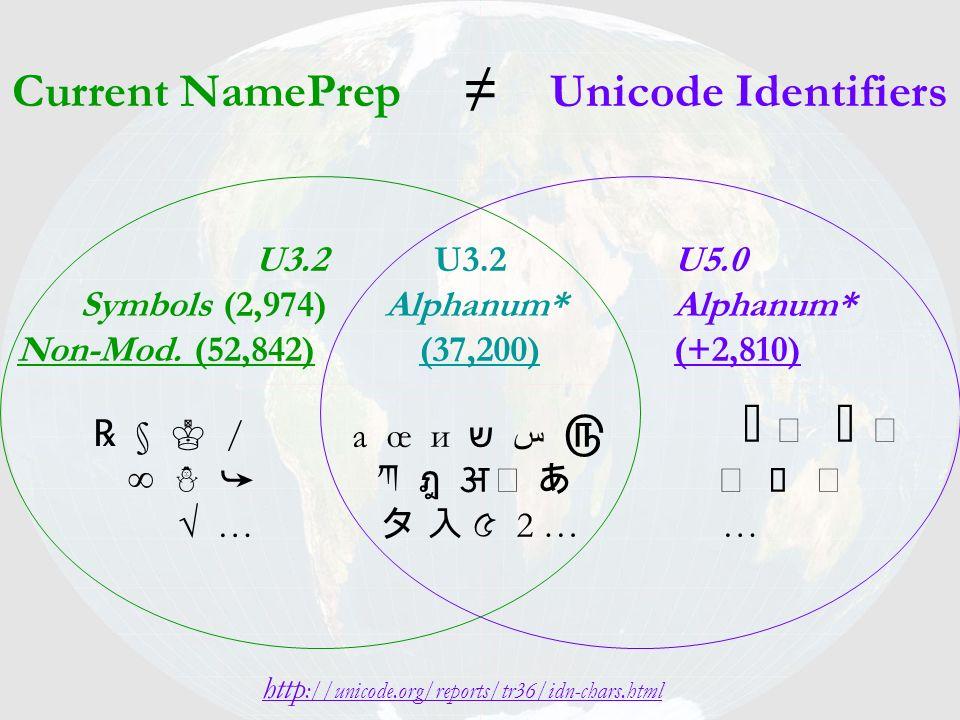 Current NamePrep Unicode Identifiers a œ и ש س 2 … § / … http ://unicode.org/reports/tr36/idn-chars.html U3.2 Symbols (2,974) Non-Mod. (52,842) U3.2 A