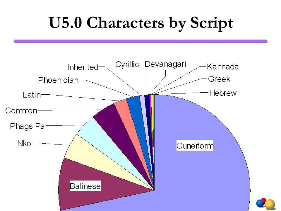 U5.0 Characters by Script