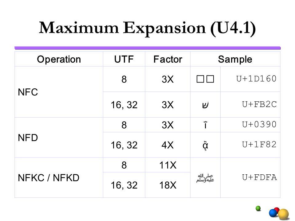 Maximum Expansion (U4.1) OperationUTFFactorSample NFC 83X U+1D160 16, 323X U+FB2C NFD 83Xΐ U+0390 16, 324X U+1F82 NFKC / NFKD 811X U+FDFA 16, 3218X