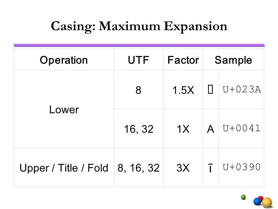 Casing: Maximum Expansion OperationUTFFactorSample Lower 81.5X U+023A 16, 321XA U+0041 Upper / Title / Fold8, 16, 323X ΐ U+0390