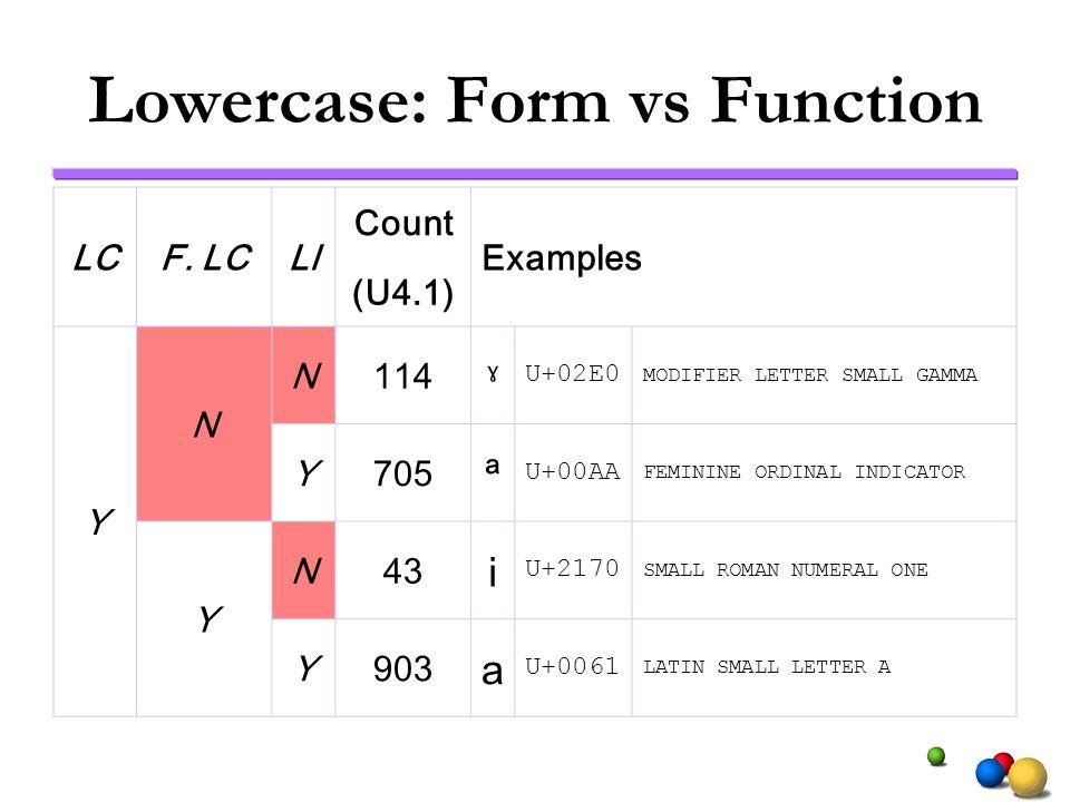 Lowercase: Form vs Function LCF. LCLl Count Examples (U4.1) Y N N114 ˠ U+02E0 MODIFIER LETTER SMALL GAMMA Y705 ª U+00AA FEMININE ORDINAL INDICATOR Y N