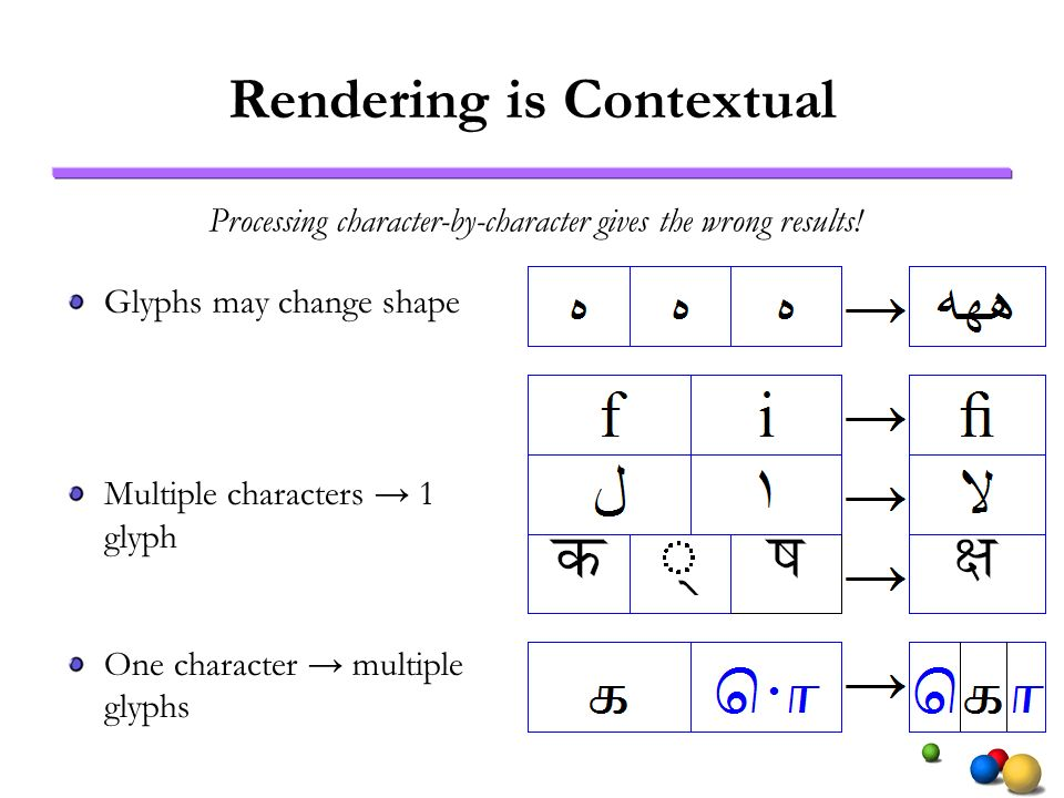 Rendering is Contextual Glyphs may change shape Multiple characters 1 glyph One character multiple glyphs Processing character-by-character gives the